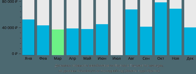 Динамика стоимости авиабилетов из Якутска в Ташкент по месяцам