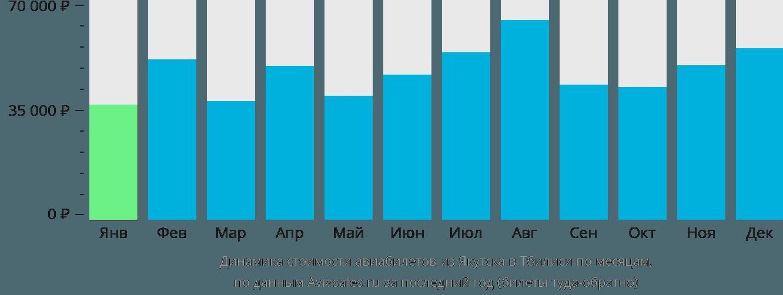 Динамика стоимости авиабилетов из Якутска в Тбилиси по месяцам