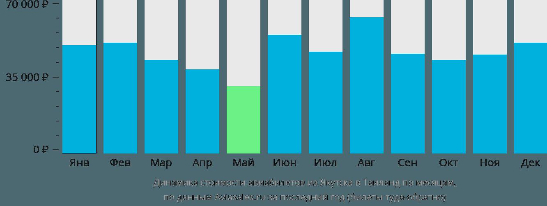 Динамика стоимости авиабилетов из Якутска в Таиланд по месяцам