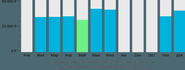 Динамика стоимости авиабилетов из Якутска в Тюмень по месяцам
