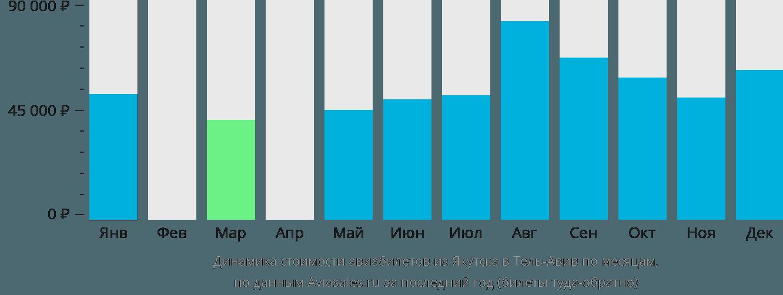 Динамика стоимости авиабилетов из Якутска в Тель-Авив по месяцам