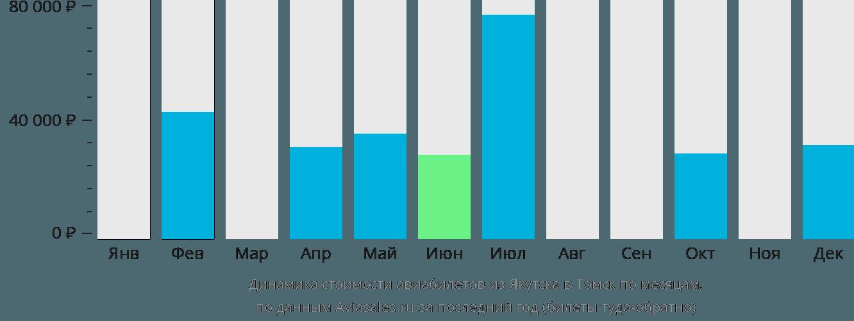 Динамика стоимости авиабилетов из Якутска в Томск по месяцам