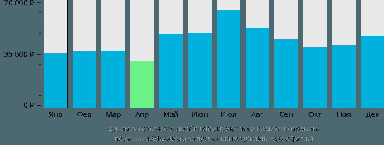 Динамика стоимости авиабилетов из Якутска в Турцию по месяцам