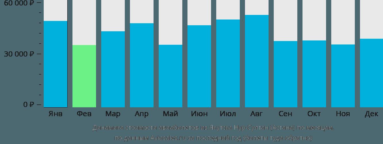 Динамика стоимости авиабилетов из Якутска в Астану по месяцам