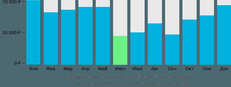 Динамика стоимости авиабилетов из Якутска в Токио по месяцам