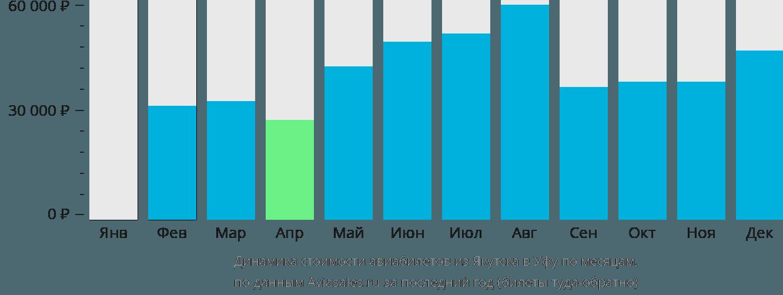 Динамика стоимости авиабилетов из Якутска в Уфу по месяцам
