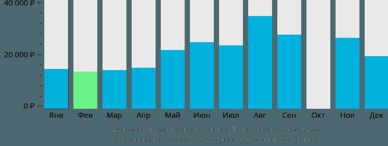 Динамика стоимости авиабилетов из Якутска в Ленск по месяцам