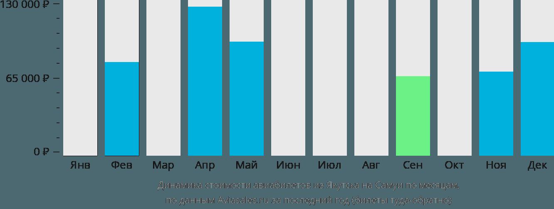 Динамика стоимости авиабилетов из Якутска на Самуй по месяцам