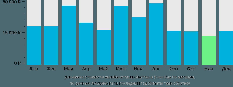 Динамика стоимости авиабилетов из Якутска в Улан-Удэ по месяцам