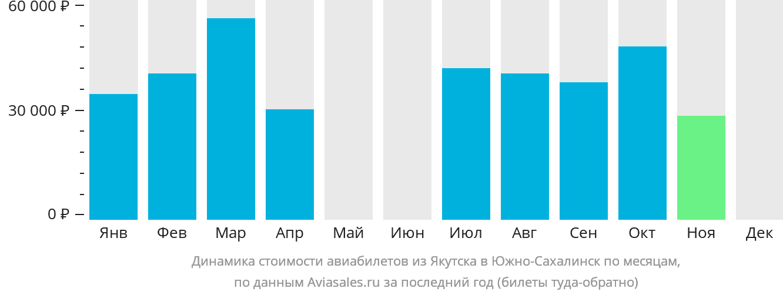 Динамика стоимости авиабилетов из Якутска в Южно-Сахалинск по месяцам