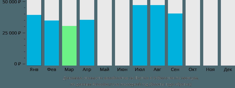 Динамика стоимости авиабилетов из Якутска в Узбекистан по месяцам