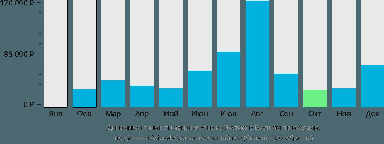 Динамика стоимости авиабилетов из Якутска в Вьетнам по месяцам