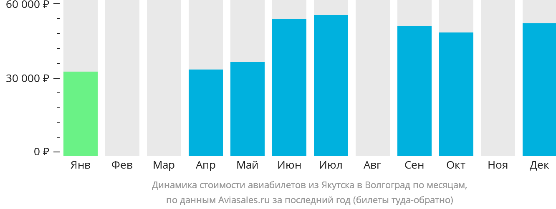 Динамика стоимости авиабилетов из Якутска в Волгоград по месяцам