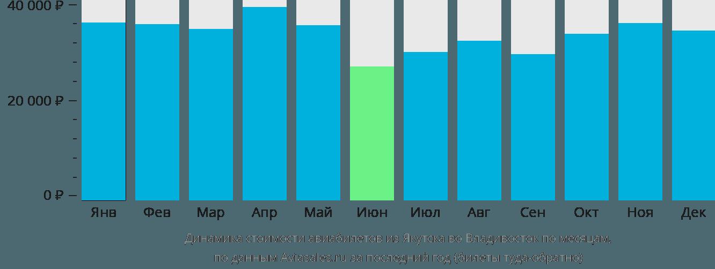 Динамика стоимости авиабилетов из Якутска во Владивосток по месяцам