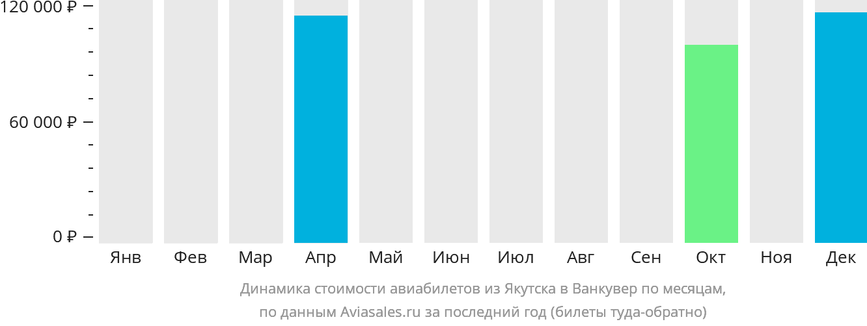 Динамика стоимости авиабилетов из Якутска в Ванкувер по месяцам