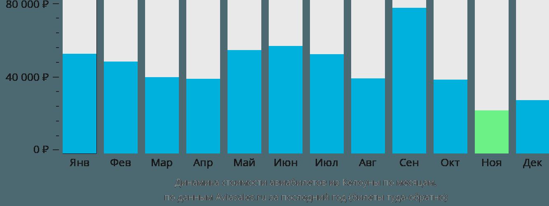 Динамика стоимости авиабилетов из Келоуны по месяцам