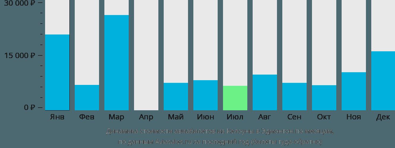 Динамика стоимости авиабилетов из Келоуны в Эдмонтон по месяцам
