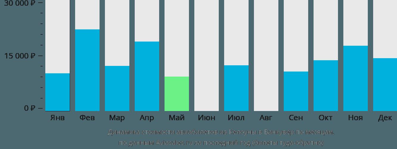 Динамика стоимости авиабилетов из Келоуны в Ванкувер по месяцам