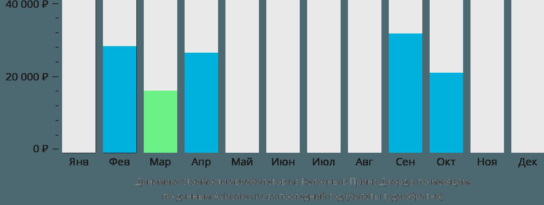 Динамика стоимости авиабилетов из Келоуны в Принс-Джордж по месяцам