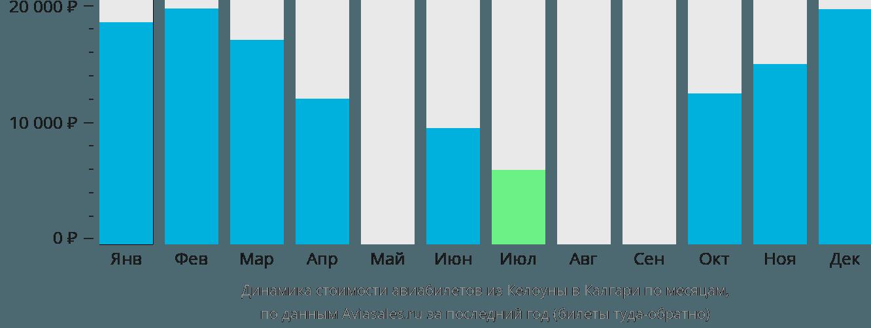 Динамика стоимости авиабилетов из Келоуны в Калгари по месяцам