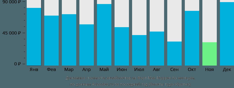 Динамика стоимости авиабилетов из Форт Мак-Муррея по месяцам