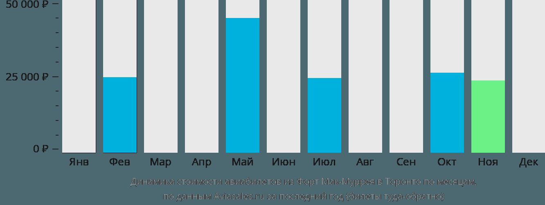 Динамика стоимости авиабилетов из Форт Мак-Муррея в Торонто по месяцам