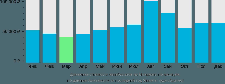 Динамика стоимости авиабилетов из Монреаля по месяцам