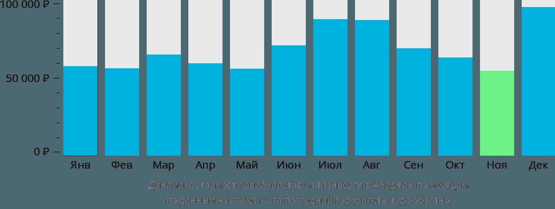 Динамика стоимости авиабилетов из Монреаля в Абиджан по месяцам