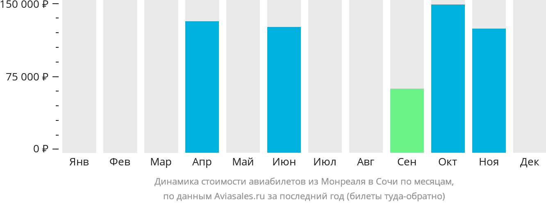 Динамика стоимости авиабилетов из Монреаля в Сочи по месяцам