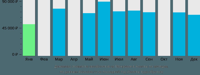 Динамика стоимости авиабилетов из Монреаля в Алматы по месяцам