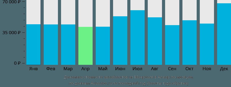 Динамика стоимости авиабилетов из Монреаля в Алжир по месяцам