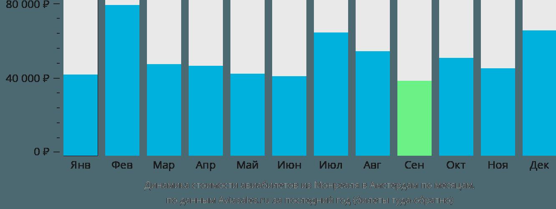 Динамика стоимости авиабилетов из Монреаля в Амстердам по месяцам