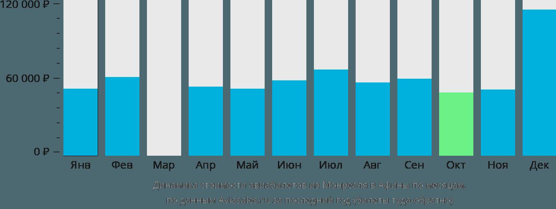 Динамика стоимости авиабилетов из Монреаля в Афины по месяцам