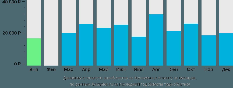 Динамика стоимости авиабилетов из Монреаля в Атланту по месяцам