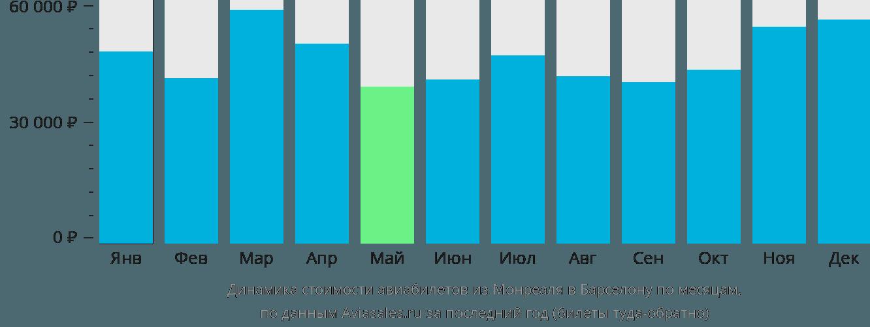 Динамика стоимости авиабилетов из Монреаля в Барселону по месяцам