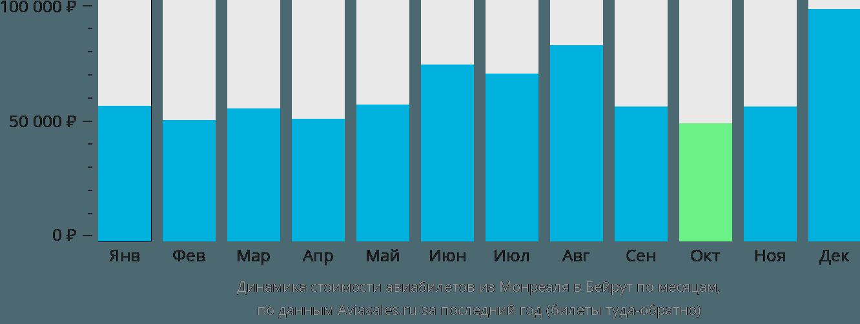 Динамика стоимости авиабилетов из Монреаля в Бейрут по месяцам