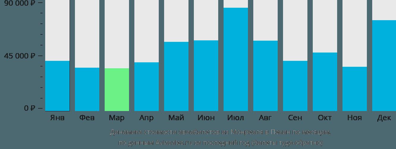 Динамика стоимости авиабилетов из Монреаля в Пекин по месяцам