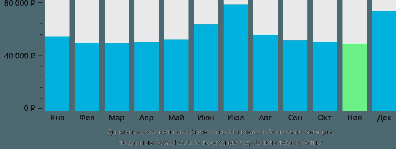 Динамика стоимости авиабилетов из Монреаля в Бангкок по месяцам