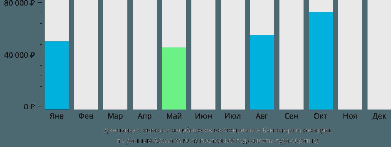 Динамика стоимости авиабилетов из Монреаля в Бангалор по месяцам