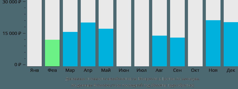 Динамика стоимости авиабилетов из Монреаля в Бостон по месяцам