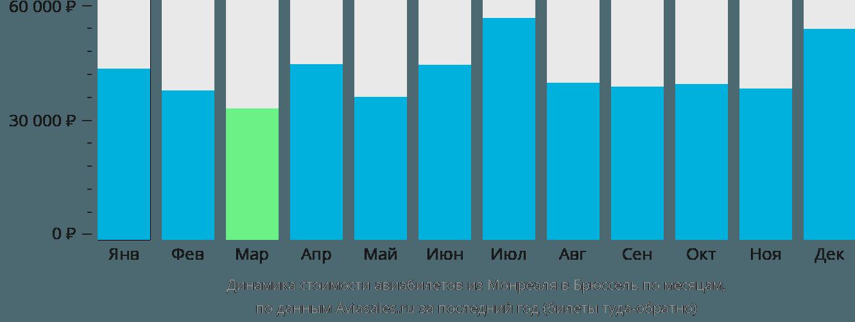 Динамика стоимости авиабилетов из Монреаля в Брюссель по месяцам
