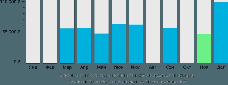 Динамика стоимости авиабилетов из Монреаля в Будапешт по месяцам
