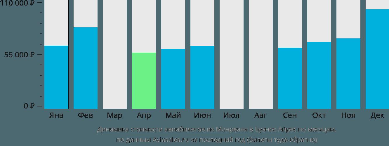 Динамика стоимости авиабилетов из Монреаля в Буэнос-Айрес по месяцам