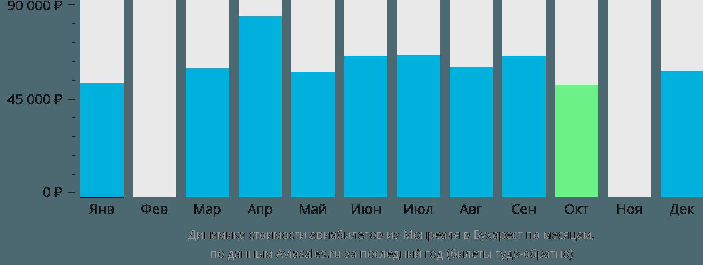 Динамика стоимости авиабилетов из Монреаля в Бухарест по месяцам