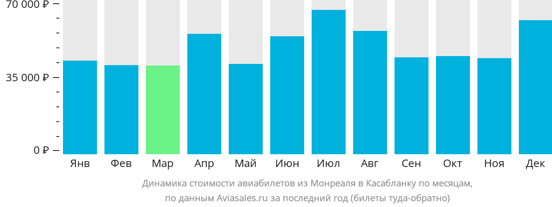 Динамика стоимости авиабилетов из Монреаля в Касабланку по месяцам