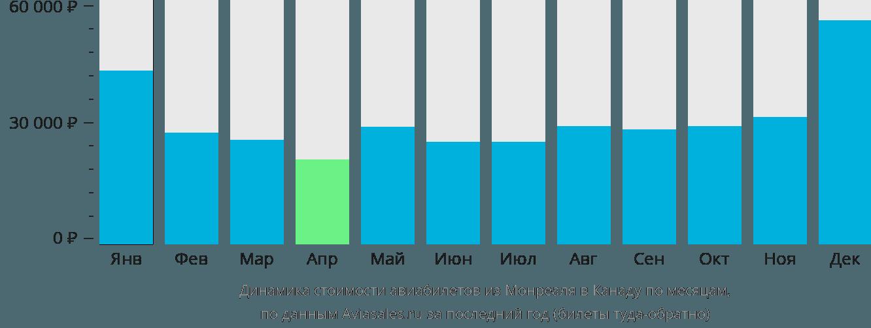 Динамика стоимости авиабилетов из Монреаля в Канаду по месяцам