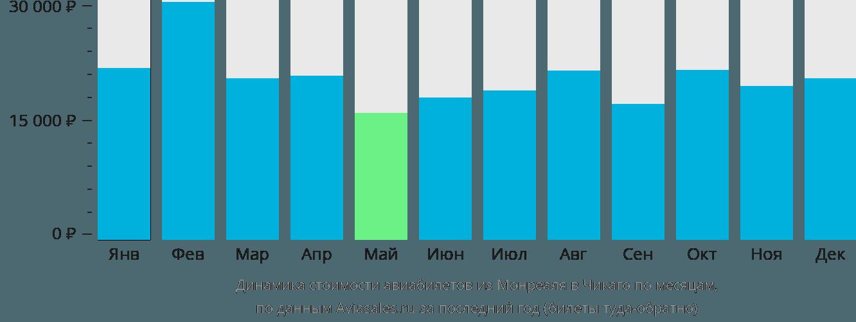 Динамика стоимости авиабилетов из Монреаля в Чикаго по месяцам