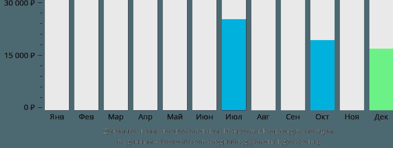 Динамика стоимости авиабилетов из Монреаля в Кливленд по месяцам
