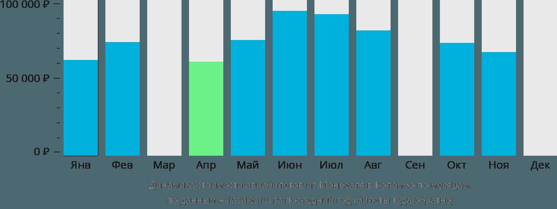 Динамика стоимости авиабилетов из Монреаля в Коломбо по месяцам