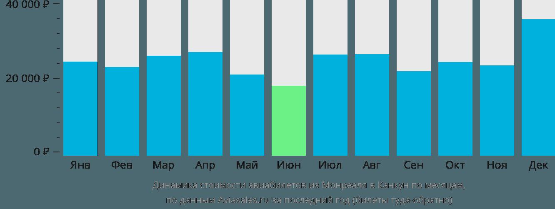 Динамика стоимости авиабилетов из Монреаля в Канкун по месяцам